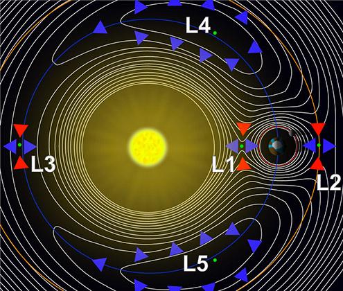 Точки Лагранжа в системе Земля-Солнце