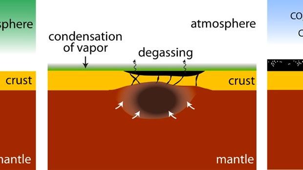 Предложенная учеными модель газовыделения ранней Земли